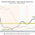 Cromford's Arizona Market Index
